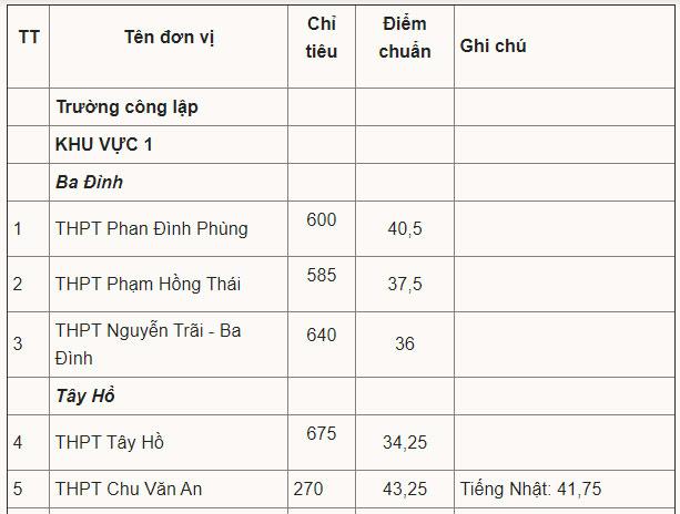 Điểm chuẩn vào lớp 10 công lập Hà Nội
