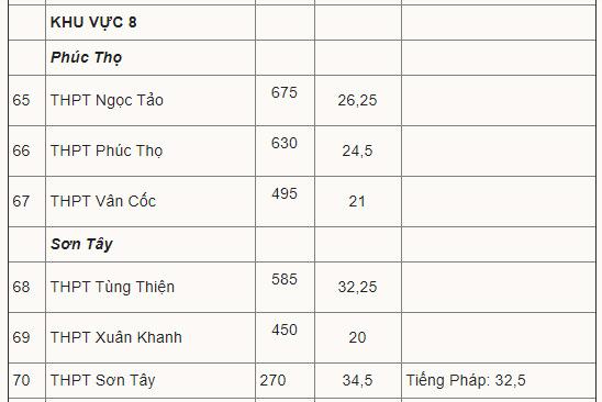 Điểm chuẩn vào lớp 10 công lập Hà Nội 10