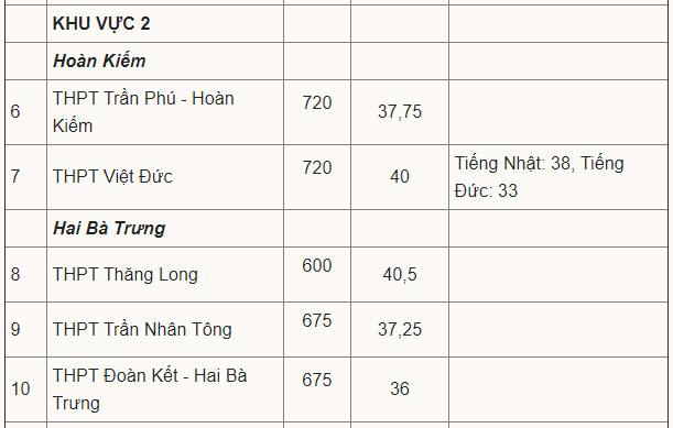 Điểm chuẩn vào lớp 10 công lập Hà Nội 2