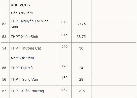 Điểm chuẩn vào lớp 10 công lập Hà Nội 8