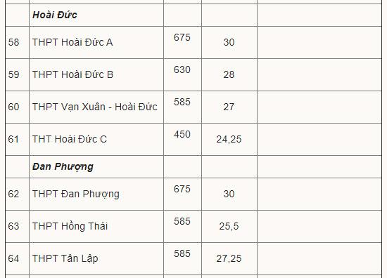 Điểm chuẩn vào lớp 10 công lập Hà Nội 9