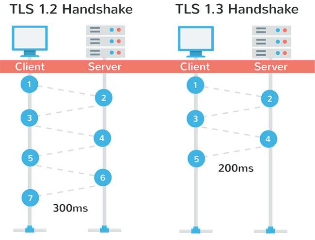Mã hóa TLS tiếp tục được cải thiện để đáp ứng nhu cầu phát triển nhanh chóng
