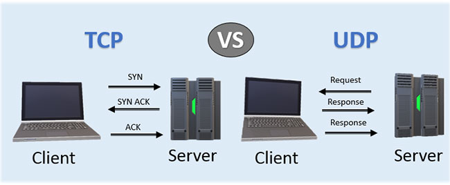 Protocol difference between TCP and UDP