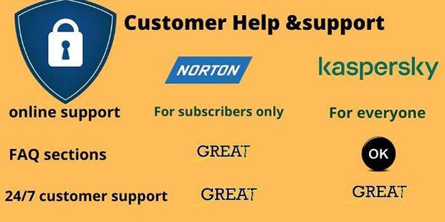 Phần mềm diệt virus Norton hay Kaspersky tốt hơn?