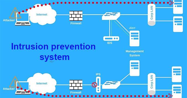 Hệ thống phòng chống xâm nhập (IPS) là gì?