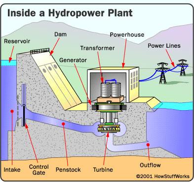 Nguyên lý hoạt động của nhà máy thủy điện