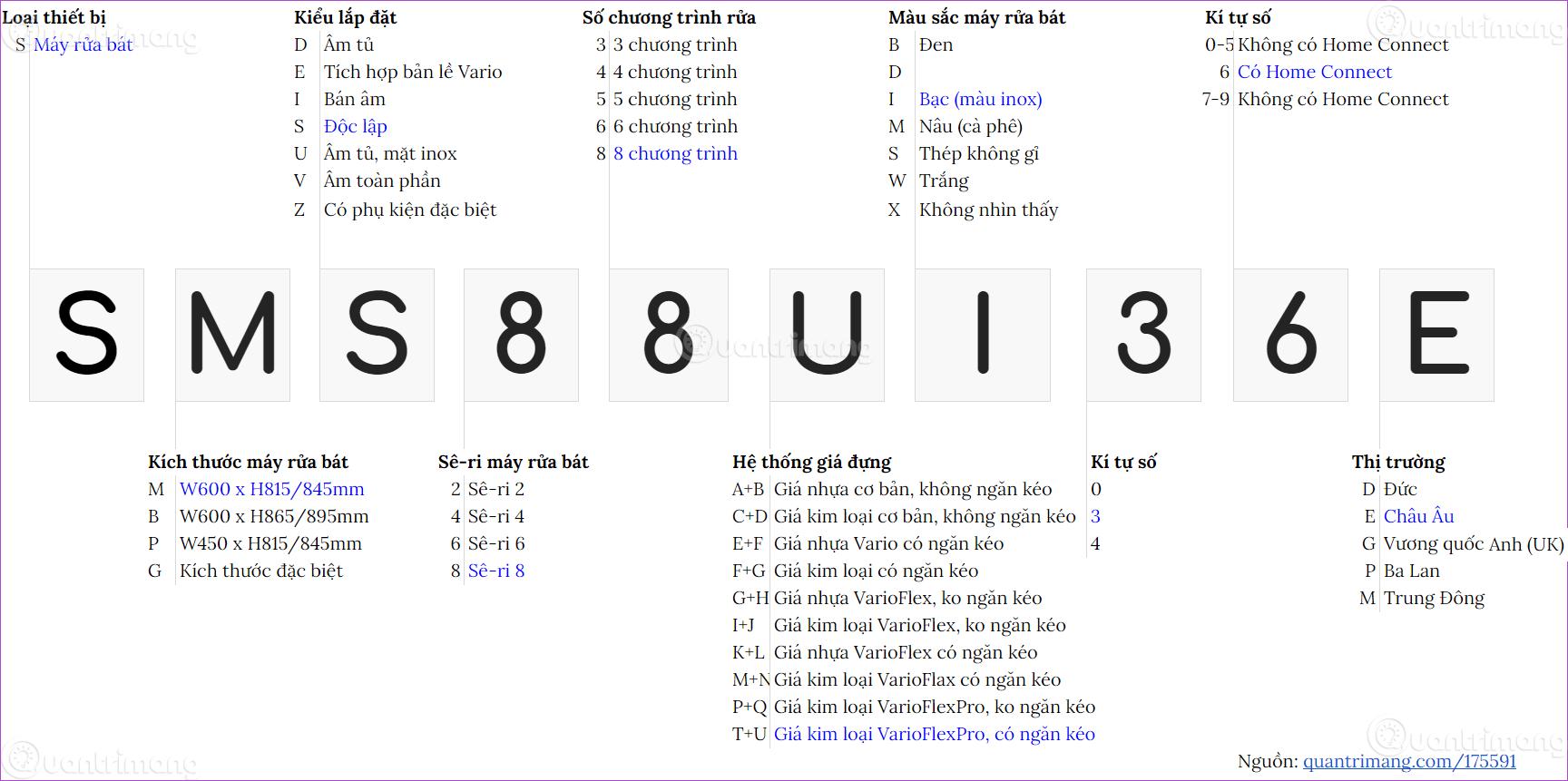 Giải mã các kí tự trong tên của máy rửa bát Bosch