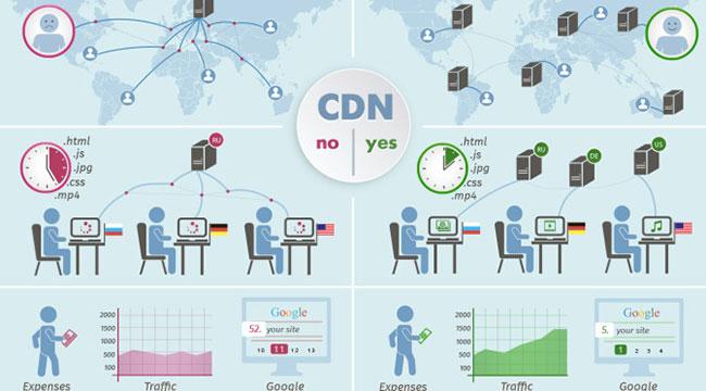Content Delivery Networks (CDN) được ví như xương sống của Internet