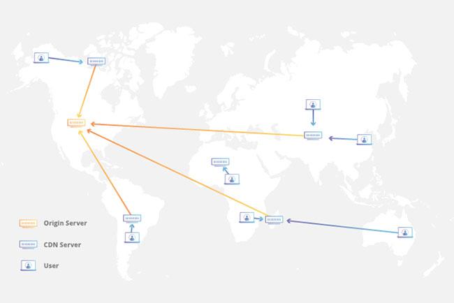 CDN là một mạng lưới các máy chủ được liên kết với nhau