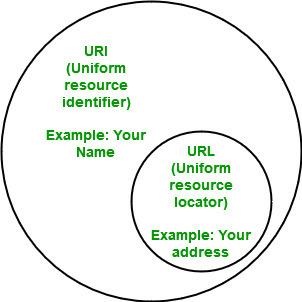 """URL là """"tập con"""" của URI"""