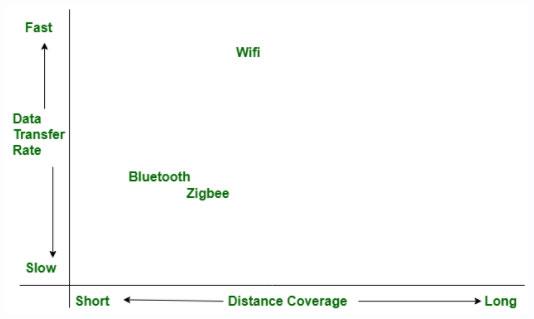 So sánh tốc độ truyền và phạm vi giữa Bluetooth và Zigbee