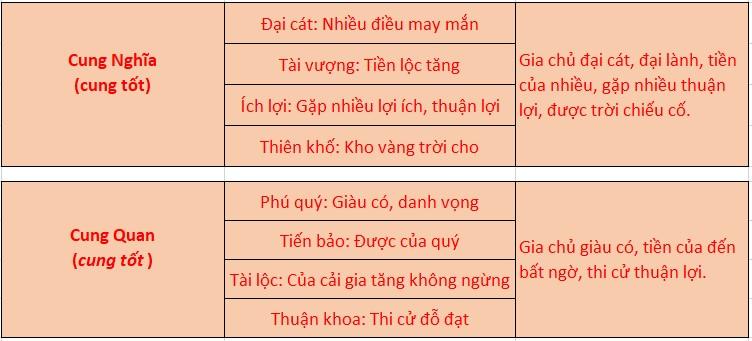 Cung Nghĩa, cung Quan