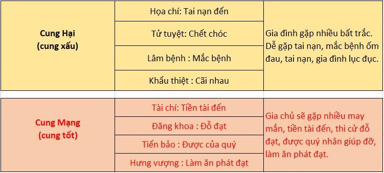 Cung Hại, Cung Mạng