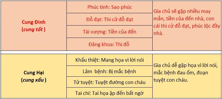 Cung Đinh, Cung Hại