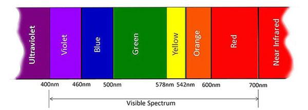 Bước sóng ánh sáng tương ứng với các màu sắc mà mắt người có thể nhìn thấy được.