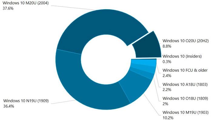 Thị phần các phiên bản Windows 10 tháng 11/2020