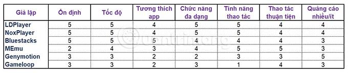 Bảng kết quả đánh giá phần mềm giả lập Android của Smart Asw