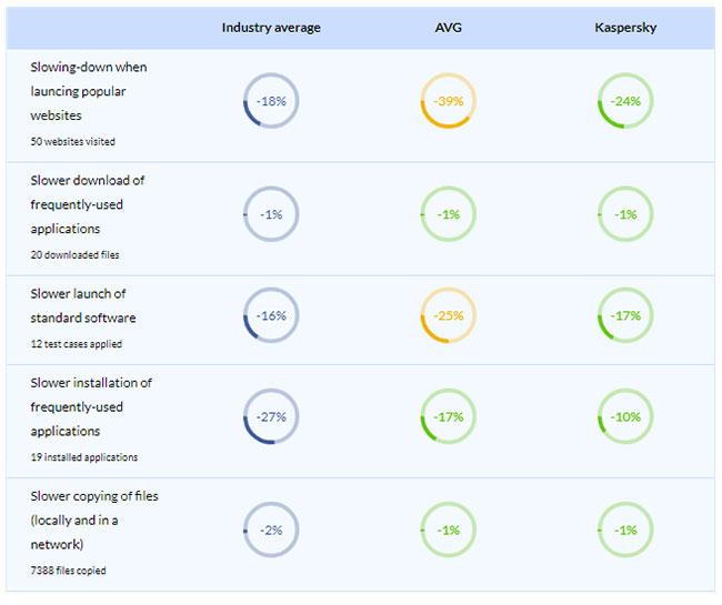 AVG và Kaspersky: Phần mềm diệt virus nào tốt hơn? - Ảnh minh hoạ 3