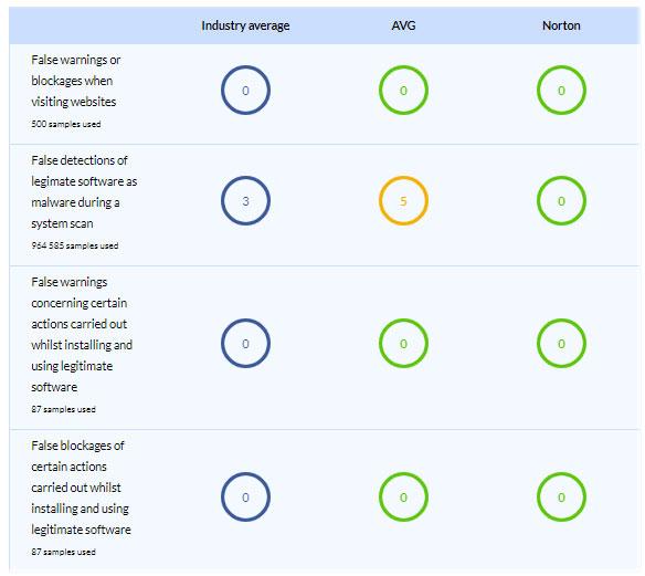 So sánh phần mềm diệt virus AVG và Norton - Ảnh minh hoạ 7