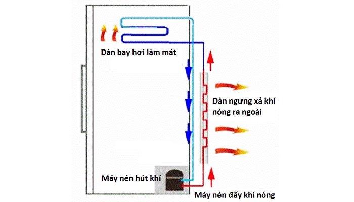 Tủ lạnh bị nóng 2 bên có thể do máy nén của tủ lạnh đang hoạt động