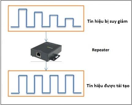 Repeater giúp tăng phạm vi và cường độ của tín hiệu WiFi
