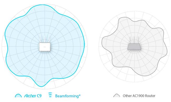 Vùng phủ sóng của router Archer C9 AC1900 của TP-LINK so với các router khác