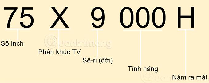 Cách đọc tên tivi Sony 75X9000H