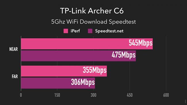 Hiệu suất của TP-Link Archer C6 trên băng tần 5GHz