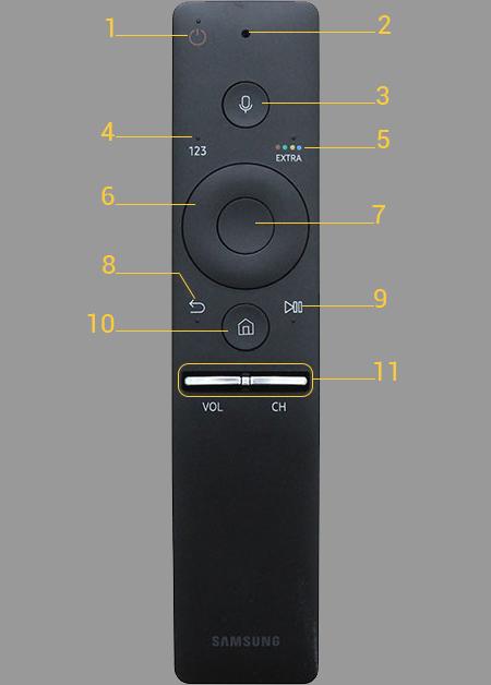 Các nút có trên điều khiển