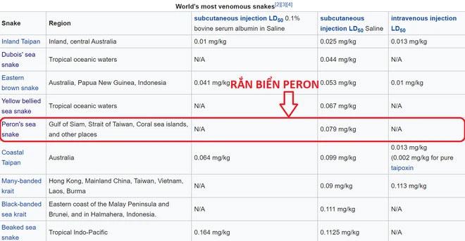 Rắn biển Peron được xếp thứ 5 trong danh sách những loài rắn độc nhất thế giới