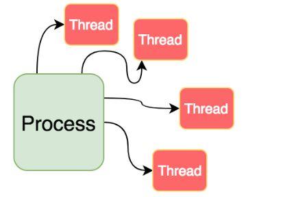 Luồng là các phần của một tiến trình
