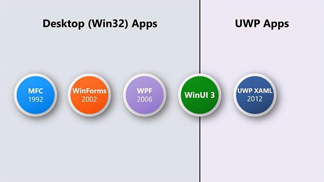 Các ứng dụng Win32 và UWP hiện đại, linh hoạt, tích hợp dễ dàng với WinUI