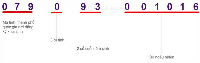 Ý nghĩa các số trên căn cước công dân gắn chip