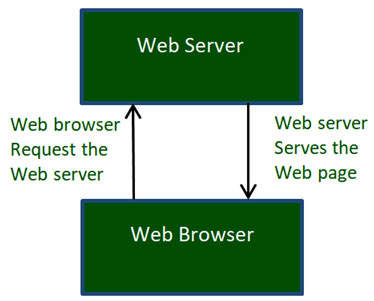 Cách thức hoạt động của World Wide Web