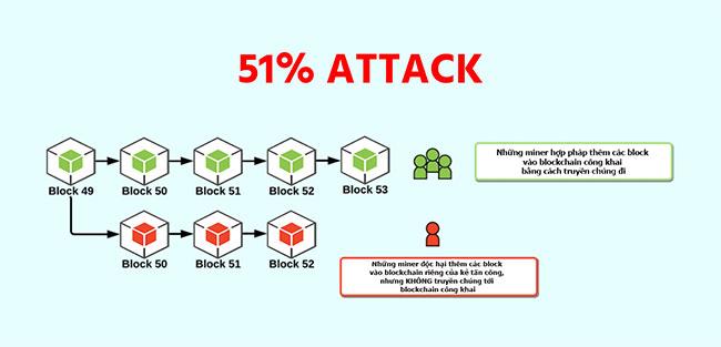 Tấn công 51% đề cập đến một cuộc tấn công tiềm năng vào tính toàn vẹn của hệ thống blockchain