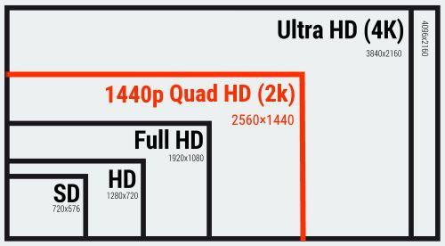 1440p còn được gọi là QHD, WQHD hay độ phân giải 2K.