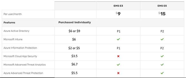 Có hai cấp Enterprise Mobility + Security (EMS)