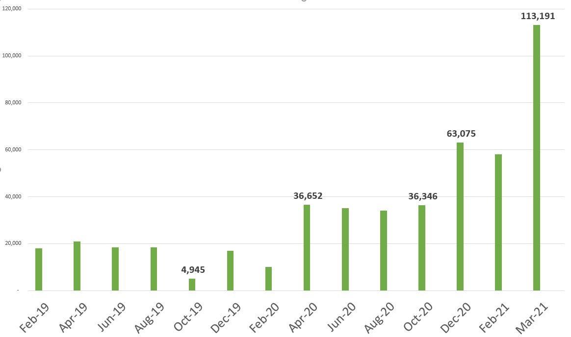 Số lượng tài khoản mở mới liên tiếp lập kỉ lục từ cuối năm 2020 đến đầu năm 2021