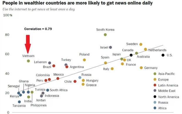 """Biểu đồ thể hiện % người dùng Internet cập nhật tin tức thông qua hình thức """"online"""" ít nhất mỗi ngày một lần tại một số quốc gia. Việt Nam vượt xa cả Anh, Pháp và Đức với 55%."""
