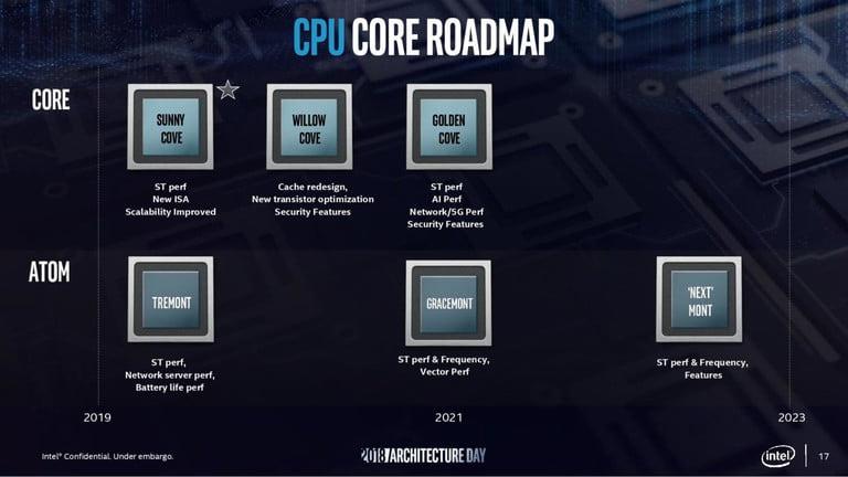 Thiết kế kiến trúc của CPU Alder Lake thế hệ thứ 12 của Intel
