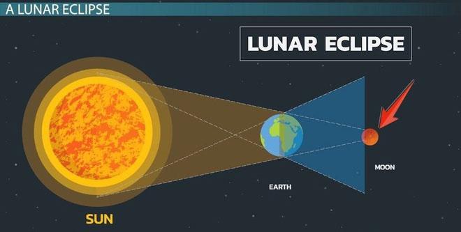 Nguyệt thực xảy ra khi Trái Đất nằm giữa Mặt Trăng và Mặt Trời. Ảnh: Study.com.