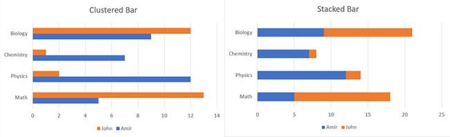 Cách tạo biểu đồ thanh trong Excel