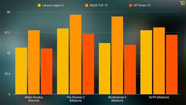 Lenovo Legion 5 là một laptop chơi game xuất sắc