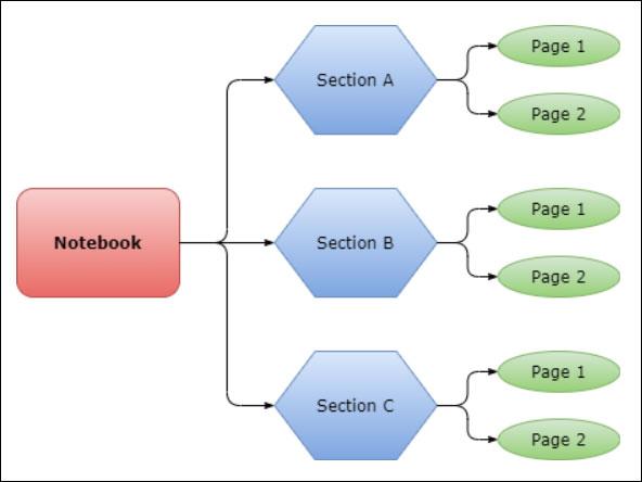 Cách xuất ghi chú Microsoft OneNote sang dạng file PDF