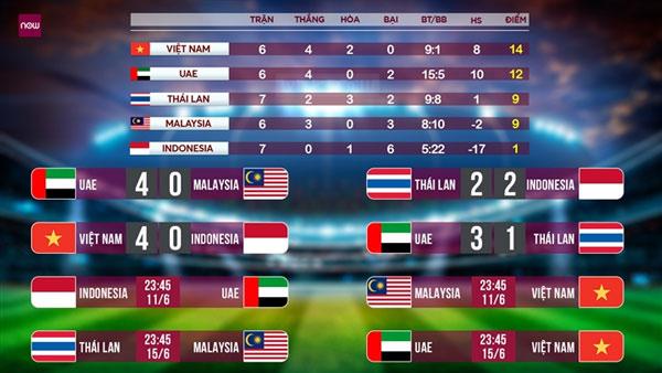 Lịch thi đấu mới nhất của đội tuyển Việt Nam tại vòng loại World Cup 2022 khu vực châu Á.