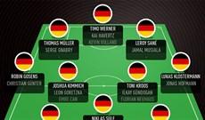 Đội hình Đức Euro 2021, đội hình Đức vs Bồ Đào Nha Euro 2021