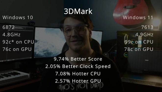 Kết quả thử nghiệm trên 3DMark