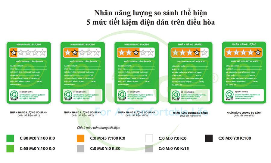 Nhãn năng lượng so sánh tương ứng với 5 cấp hiệu suất năng lượng theo quy định (thể hiện bằng số sao trên nhãn).
