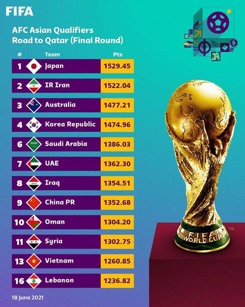 bảng xếp hạng đặc biệt cho vòng loại World Cup châu Á của FIFA