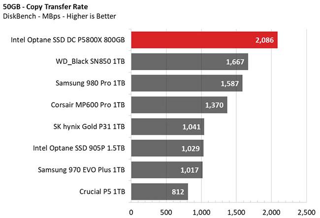 So sánh tốc độ truyền file